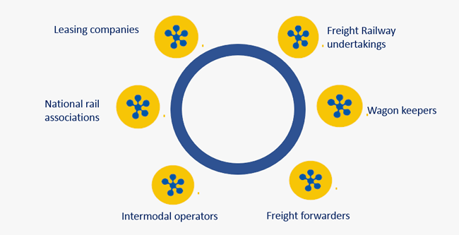 ERFA represents the whole value chain of rail transportation